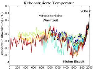 2000_Jahre_Temperaturen-Vergleich